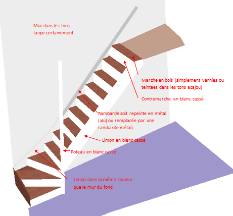 Renovation D Un Escalier Conseils Deco
